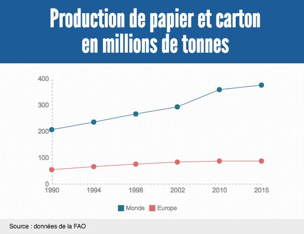 La production de papier mondiale et carton n'a cessé de croître. En revanche, elle diminue dans la zone Europe.