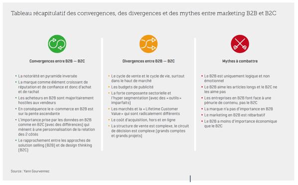 Schéma de la convergence et de la divergence des marketing B2B et B2C (source Visionary Marketing)