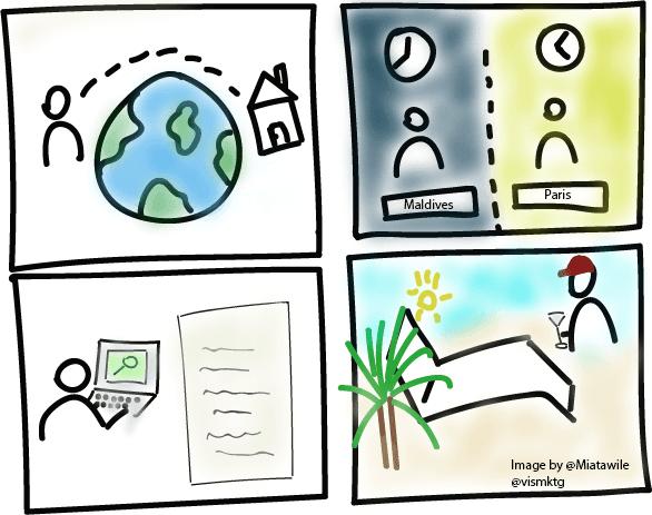 Investissement à distance