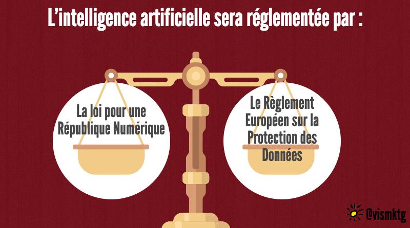 réglementation et intelligence artificielle