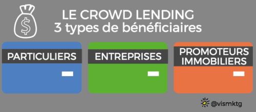 Crowd Lending