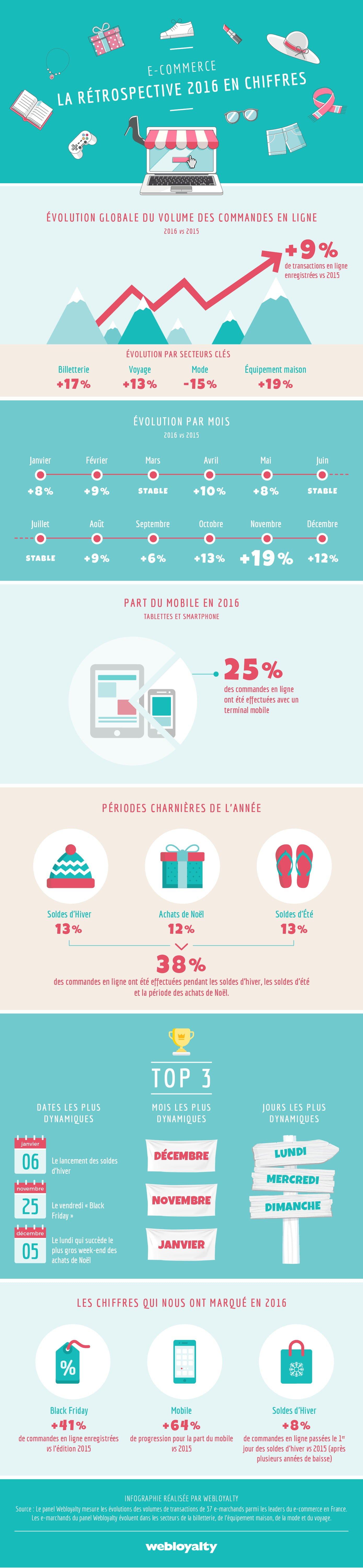 Soldes et e-commerce