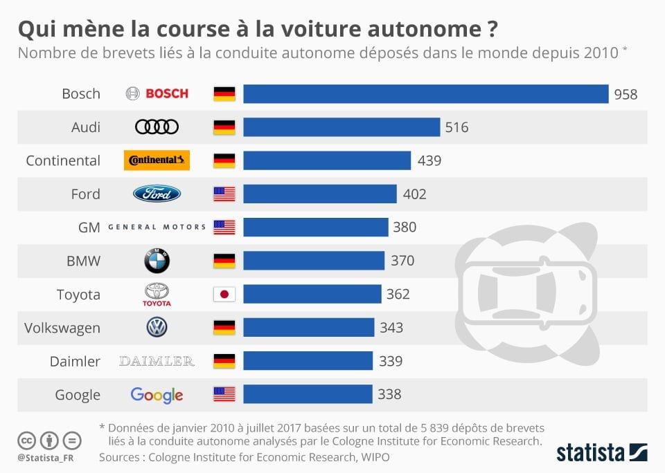 Stats voiture autonome