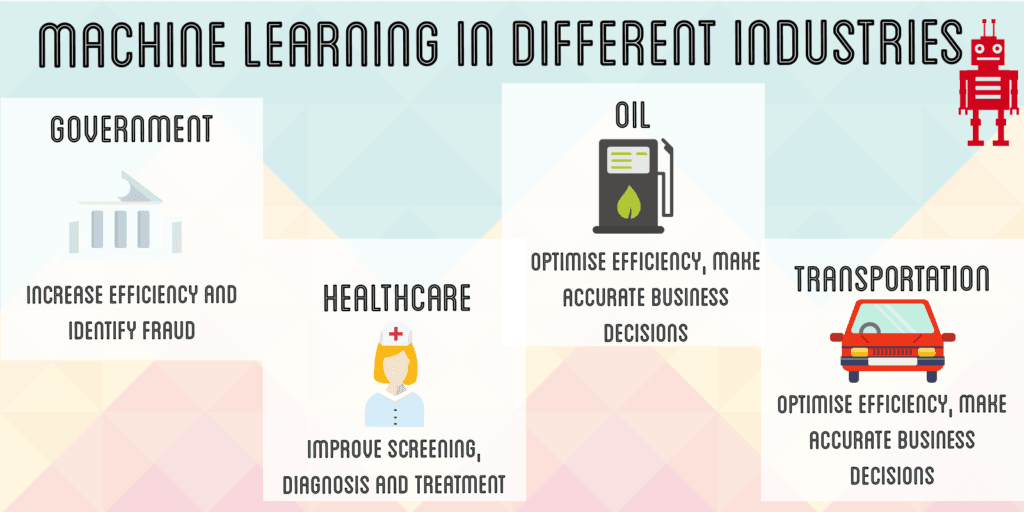 Machine learning industries