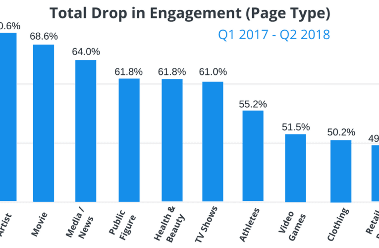 Evidence on engagement rates on facebook shows little interaction