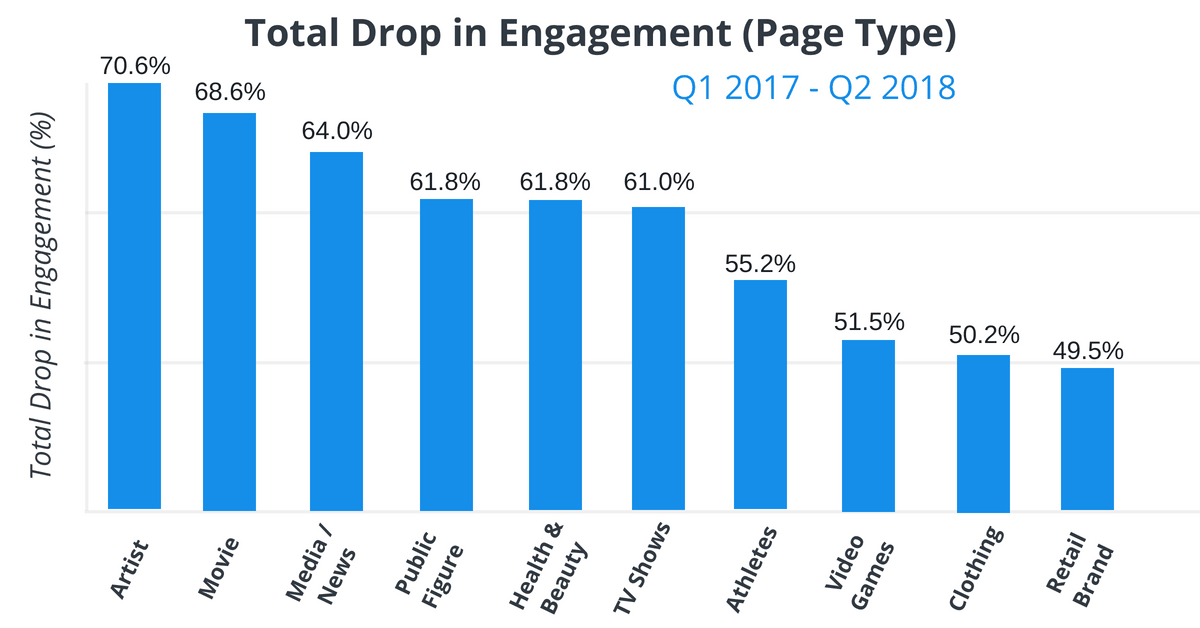 Facebook Page Engagement Is Plummeting And This Is Good News