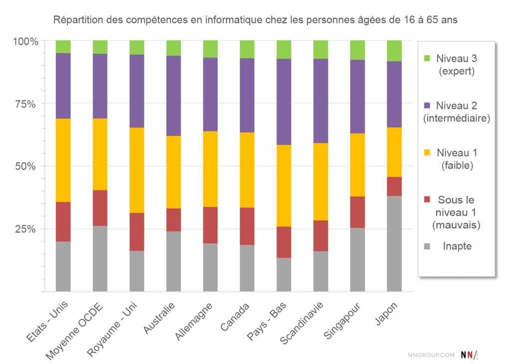 Compétences informatiques de 16 - 65 ans selon l'OCDE
