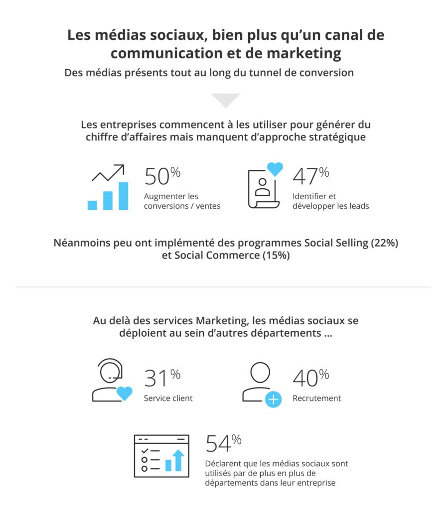 usage des médias sociaux dans les entreprises en France