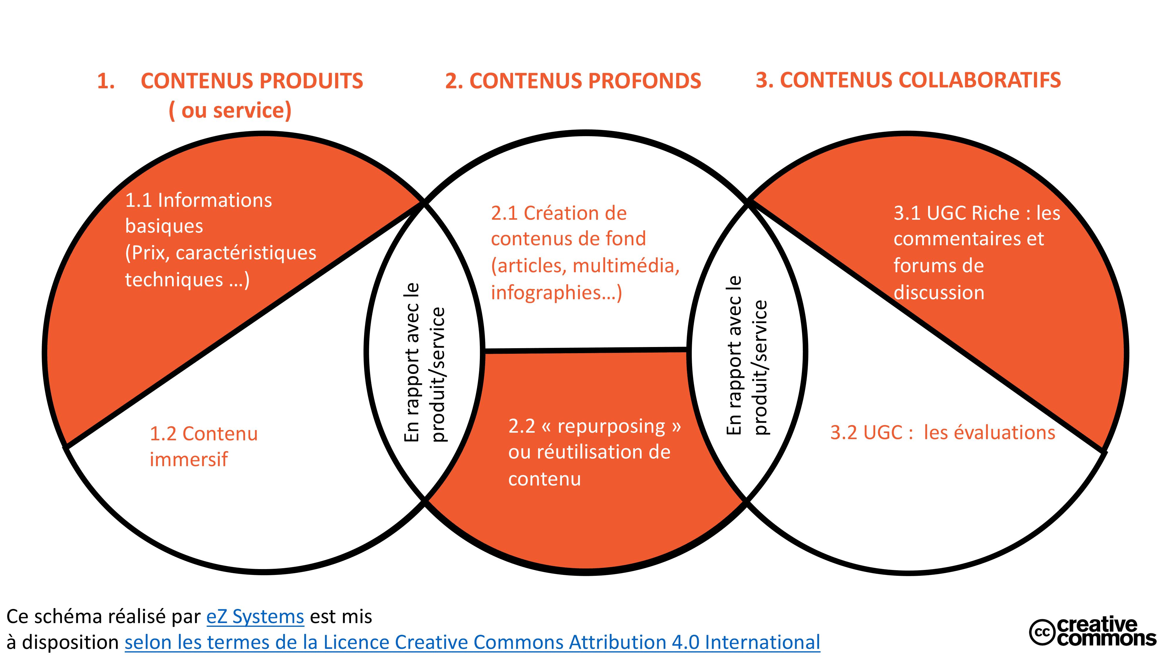 E-commerce B2B : le marketing de contenu est-il pertinent ?