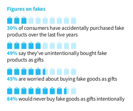 Chiffres sur les consommateurs et la contrefaçon (étude MarkMonitor)