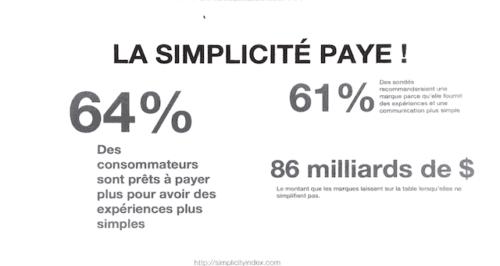 E-commerce B2B et contenus : la simplicité paie