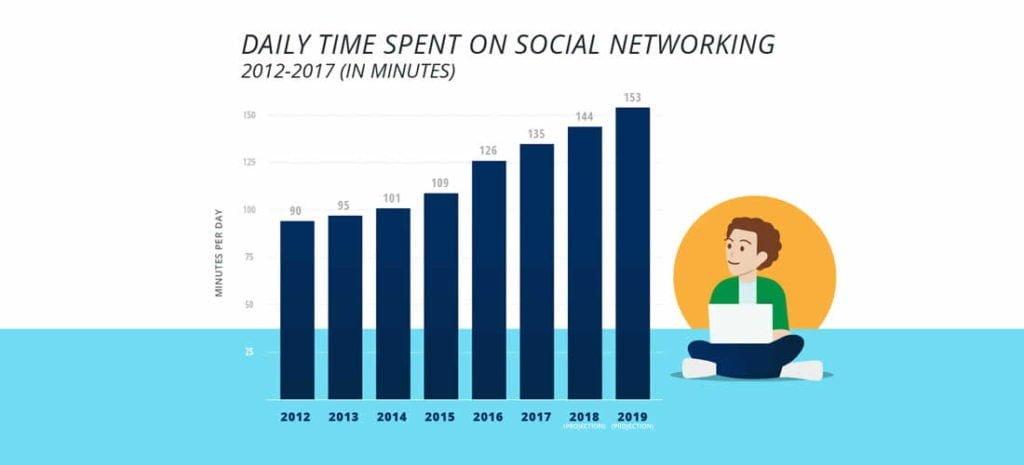Le nombre de personnes qui utilisent les médias sociaux n'a cessé d'augmenter chaque année, et le temps que les gens passent chaque jour sur les médias sociaux augmente de la même manière 2019