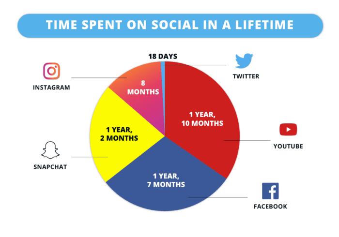 Temps passé sur les médias sociaux dans toute une vie projection de 2019