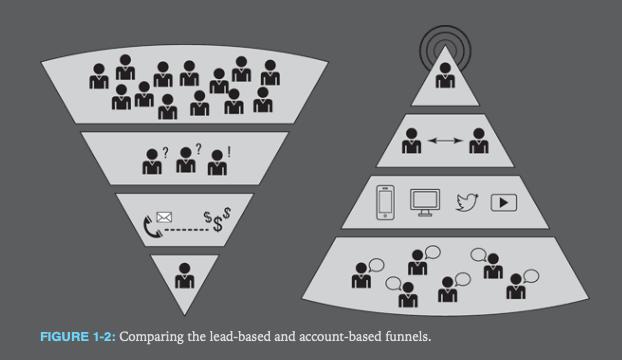 Data marketing et ABM s'adressent aussi aux PME et TPE