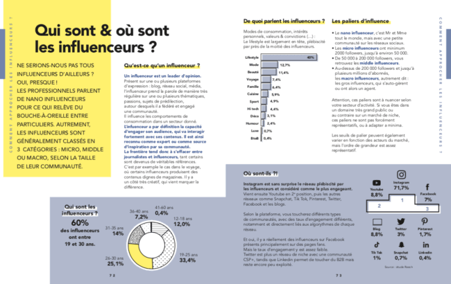 marketing d'influence pour les start-ups