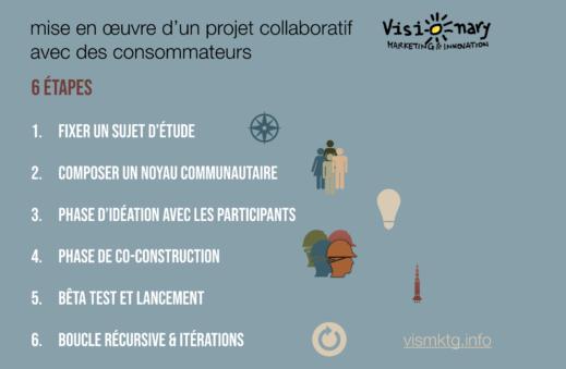 6 étapes d'un projet collaboratif avec des consommateurs
