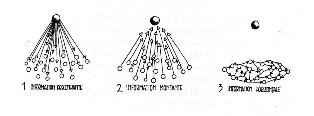 Le macroscope et ses réseaux informels. Indémodable depuis 1976