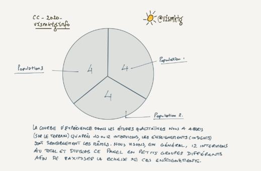 courbe d'expérience études qualitatives