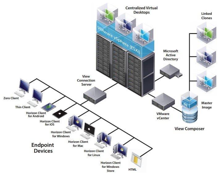poste de travail virtuel VDI - cloud