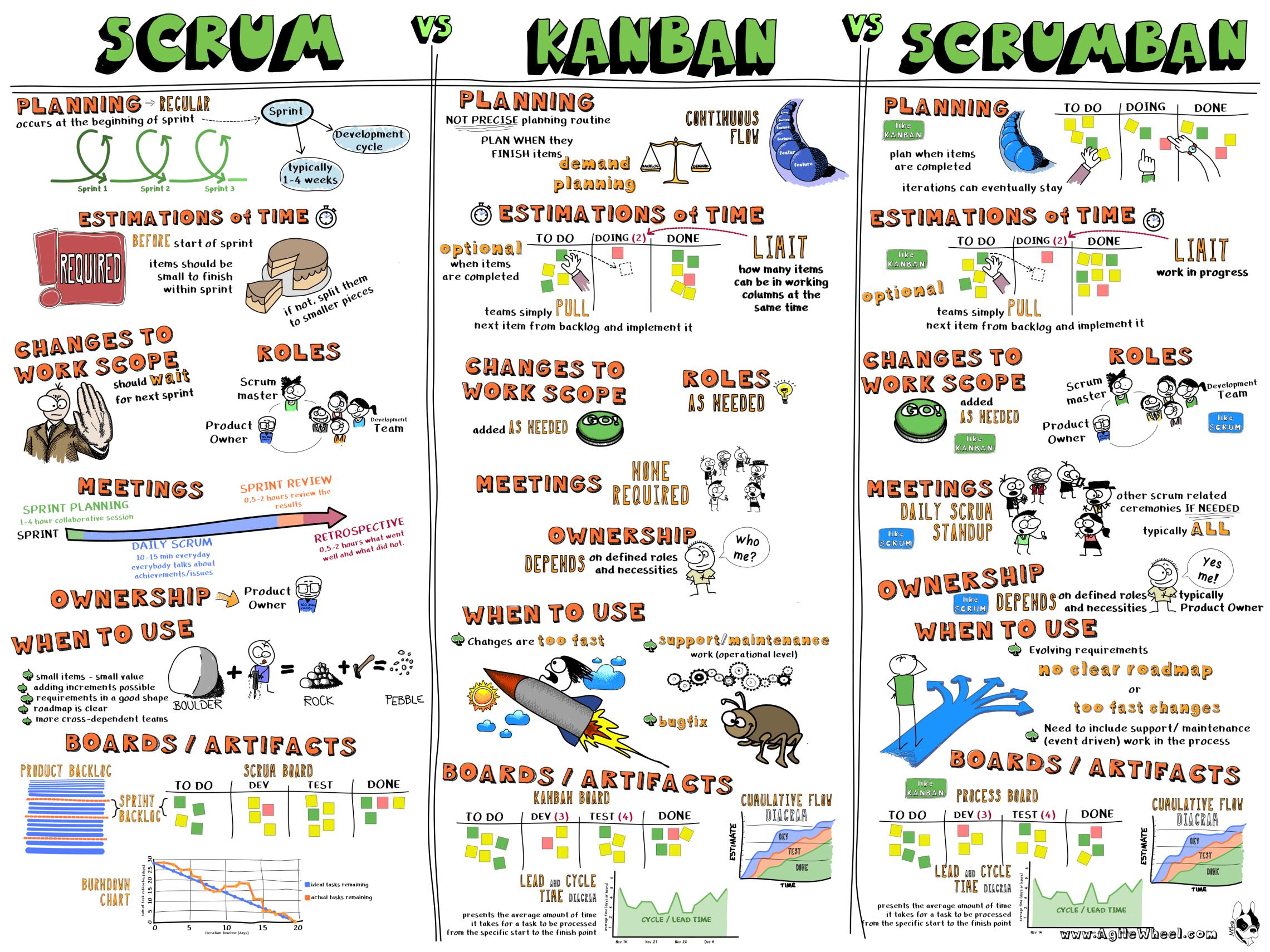 méthode Agile Kanban Scrum et Scrumban