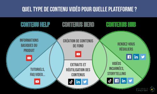 Stratégie vidéo