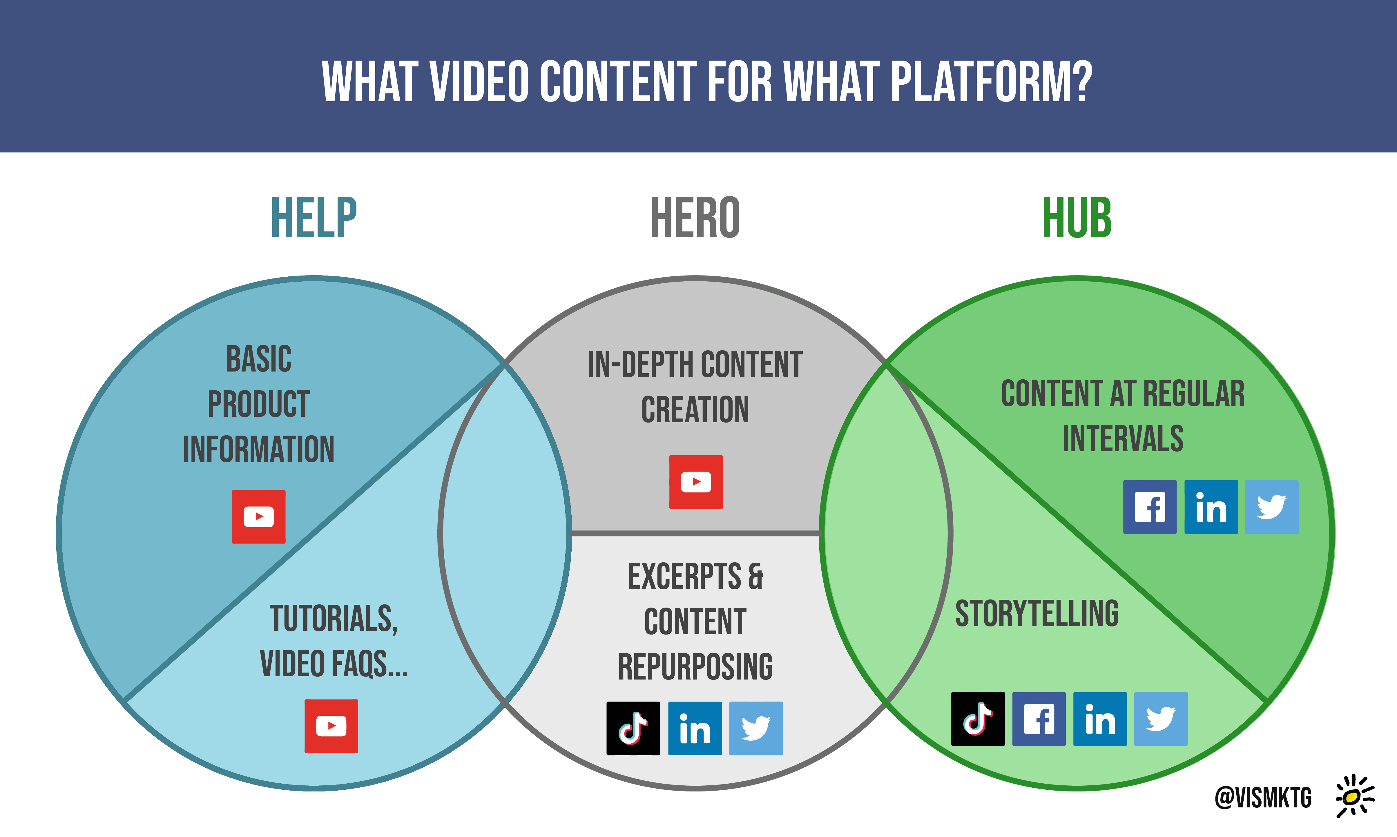 Video Strategy - Which type of video content for which platform - click on image to enlarge