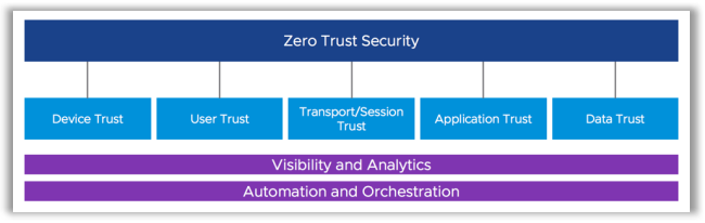 Zero-Trust et Digital Workplace