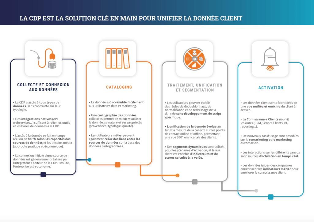 4 étapes pour unfier les données clients avec la CDP