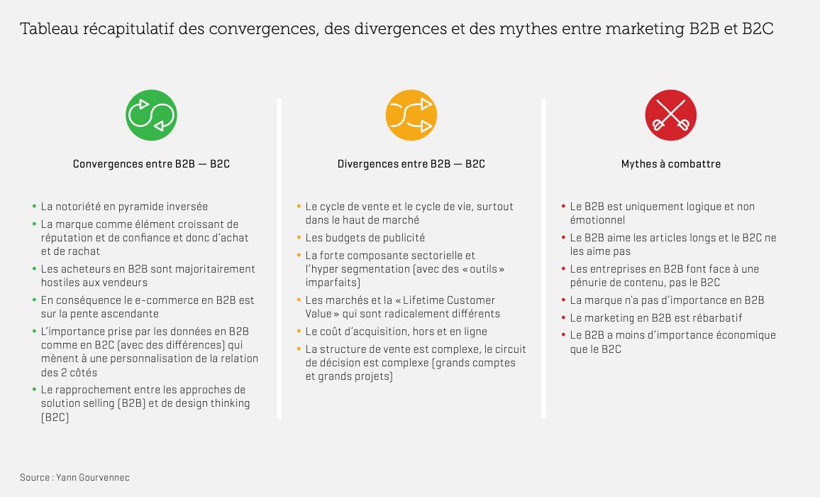 résumé des convergences et divergences entre B2B et B2C