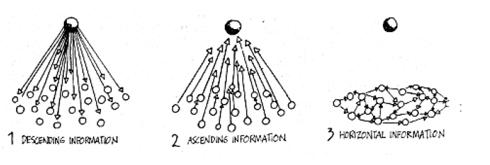 The macroscope and its diagram about informal networks. Timeless since 1976