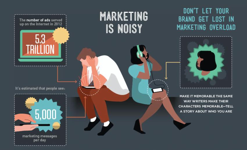 marketing is noisy