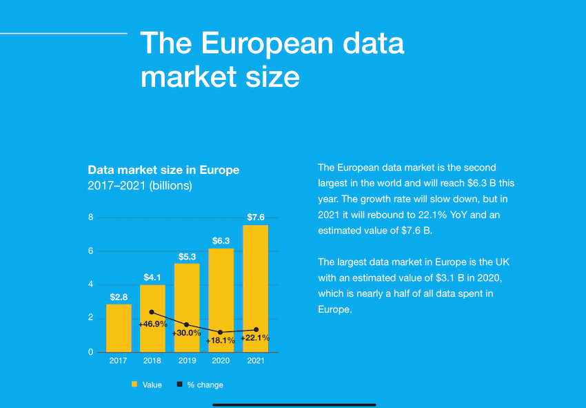 Data marketing B2B