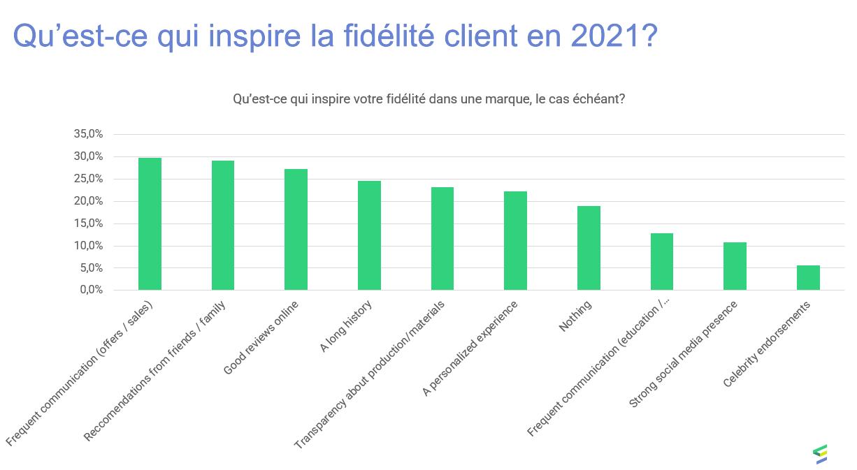 Etude fidélisation client : état des lieux de la fidélité des clients en 2021