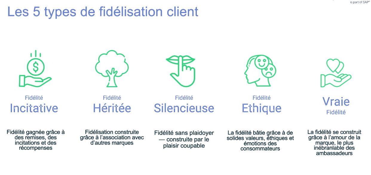 """Comprendre le """"paysage"""" de la fidélité client en 2021"""